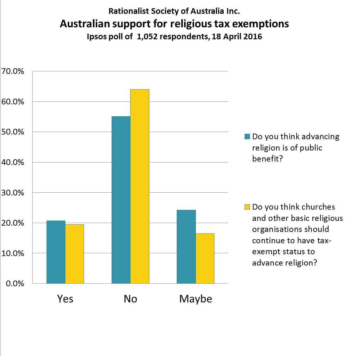 Ipsos Poll On Religious Tax Exemptions